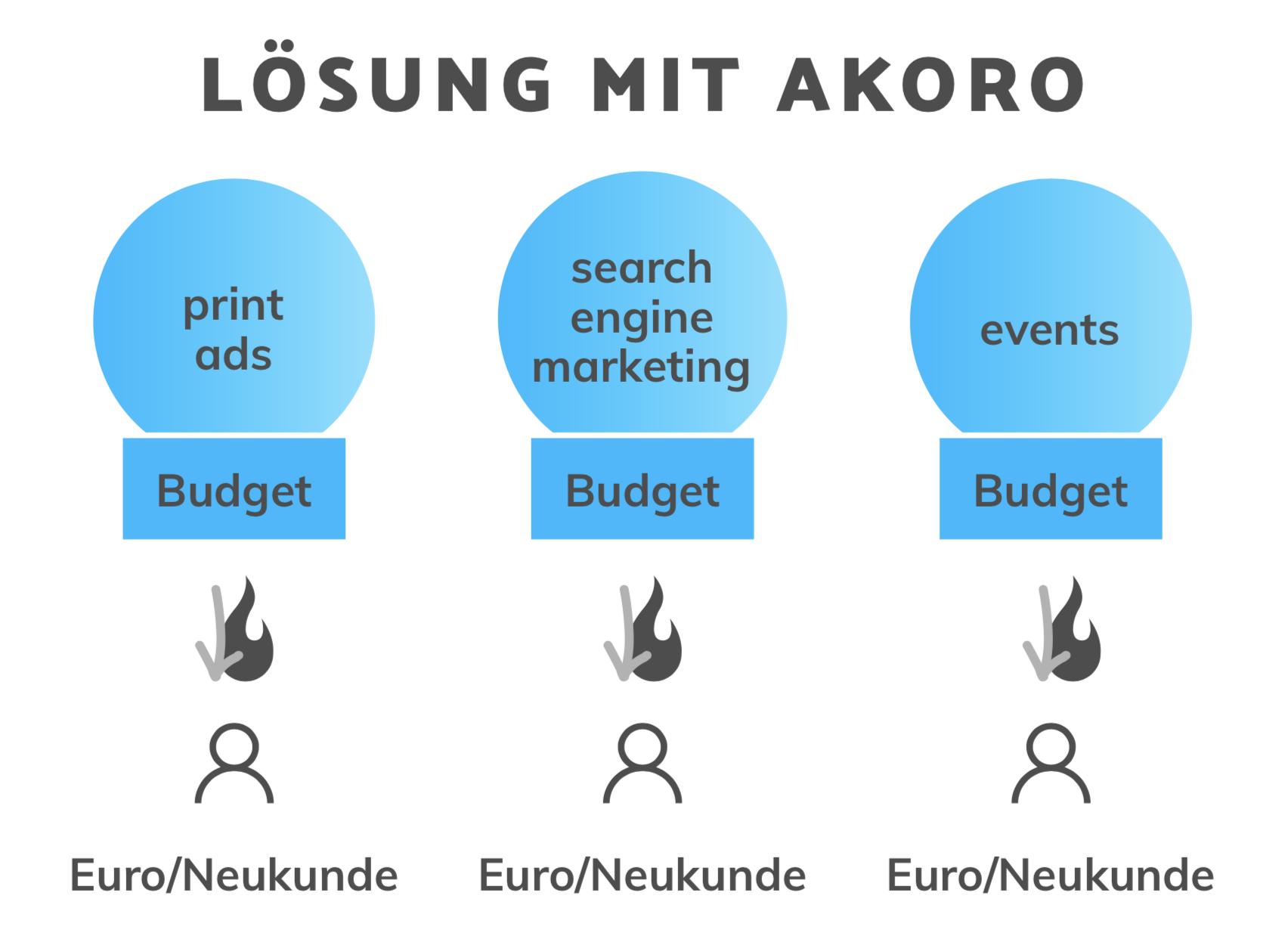 Lösung mit Akoro