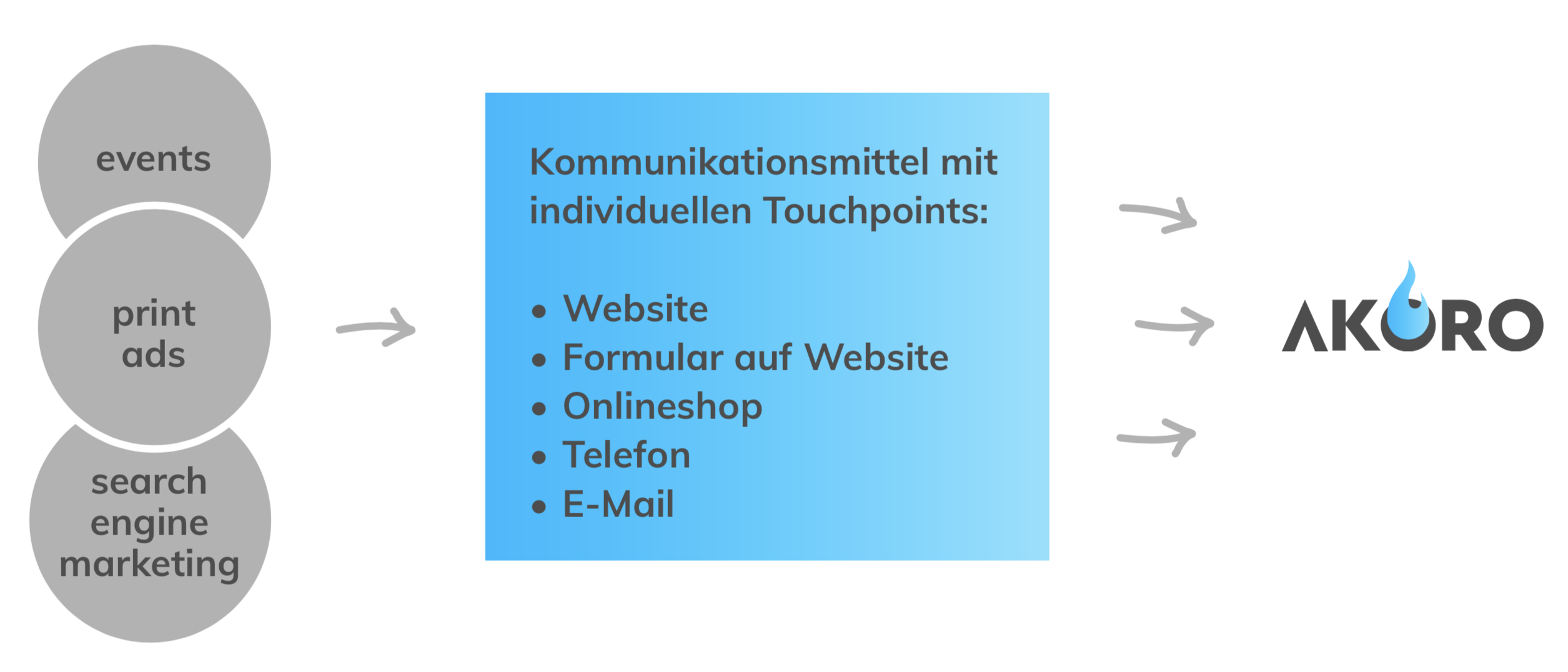 Funktion mittels Touchpoints